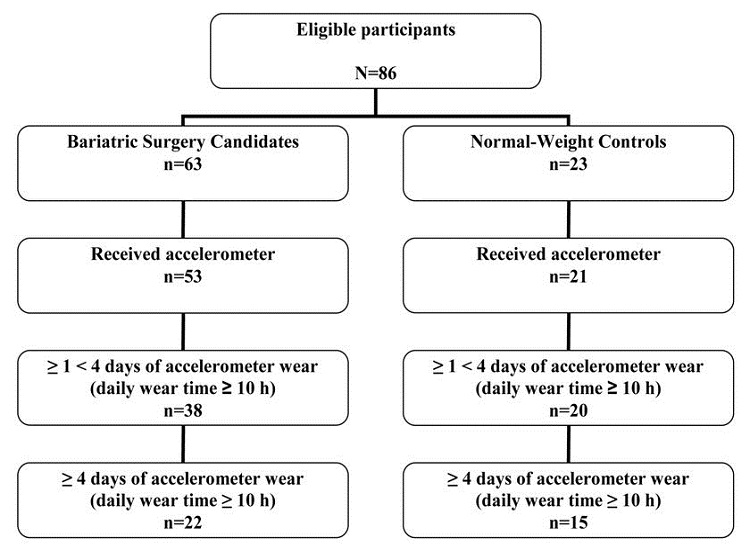 Measured by Accelerometry After Bariatric Surgery
